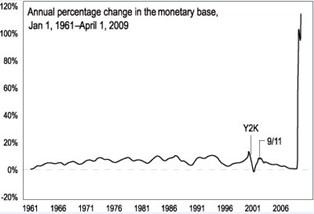 exploding-money-chart