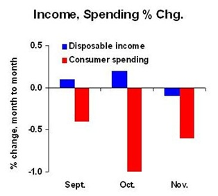 Income VS Spending