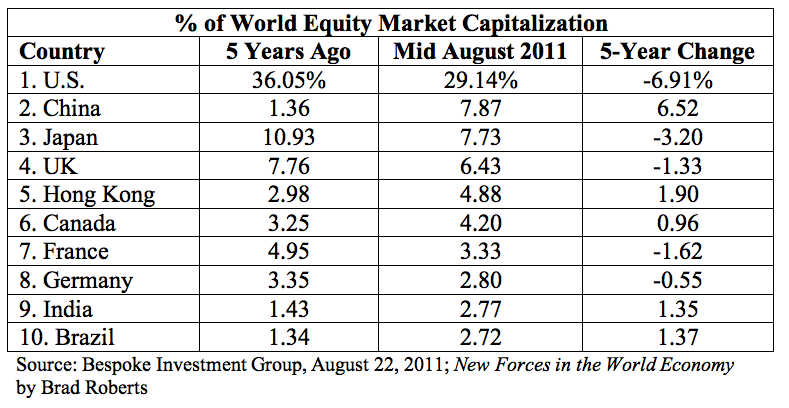 Global Market Caps