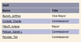 March 6, 2012 Fernandina City Commissioner Meeting Agenda