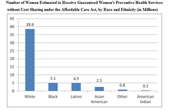 Health Care Law Give Women More Free Preventive Services