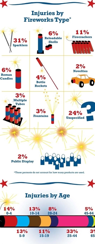 firework-types-and-injuries