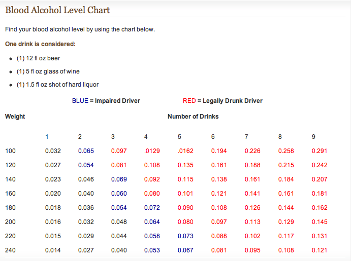 blood alcohol level chart